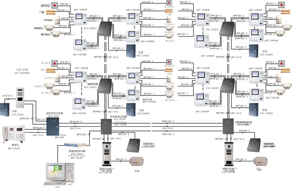 室内可视分机,不间断电源,电控锁,闭门器等基本部件构成的连接每个